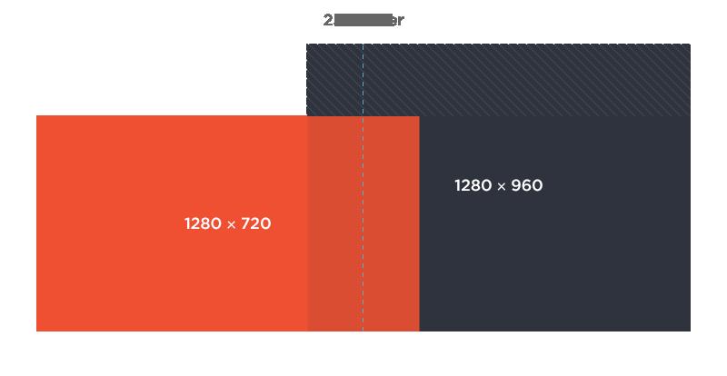 1280x960 is 25 percent taller than 1280x720